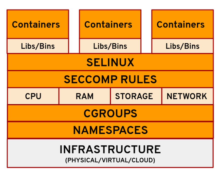 layers of linux technologies