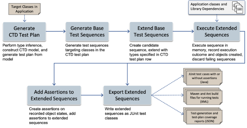 ctd-guided test generation