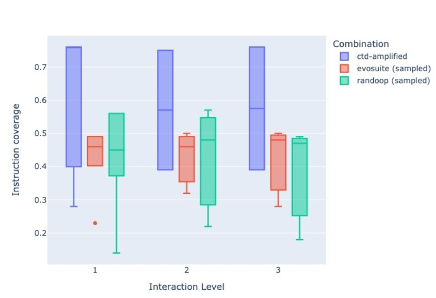 instruction coverage results