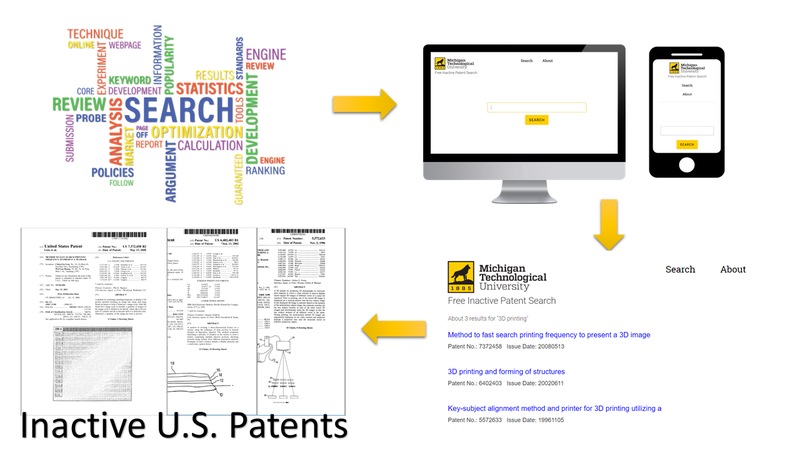 Inactive patents search