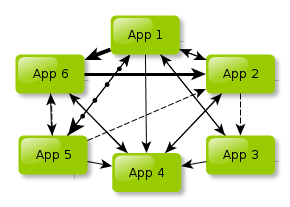 It's natural to think that one can easily manage just a couple of APIs here and there .