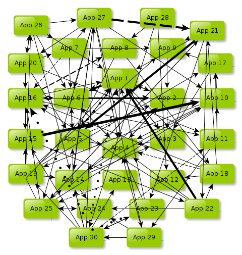 A couple of APIs turns into a closely coupled network of actors
