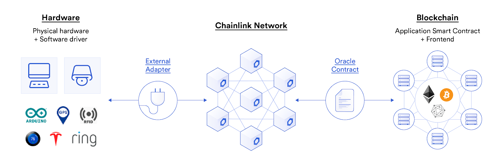 Chainlink External Adapter for IoT Devices