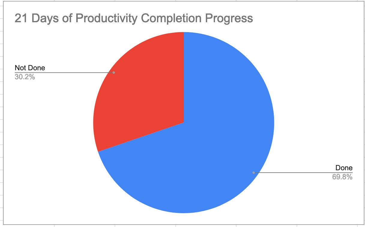 project completion pie chart