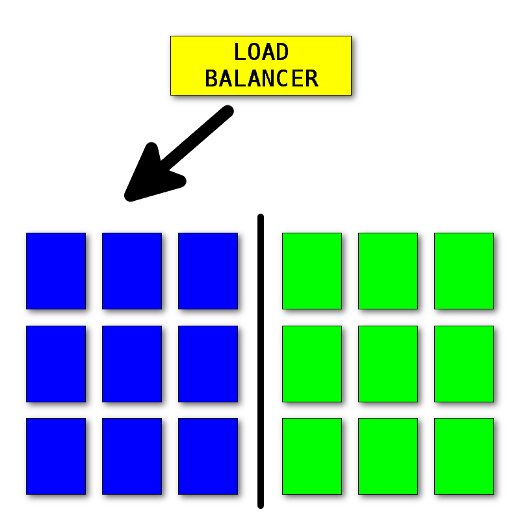 Blue-green deployment.