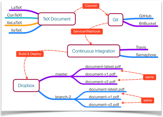Git, Docker, and continuous integration diagram