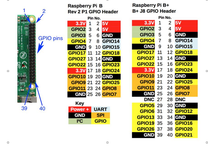 Tremendous Control Gpio Pins With The Raspberry Pi Opensource Com Wiring Database Numdin4X4Andersnl