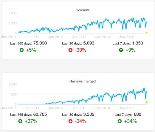 Activity metrics chart