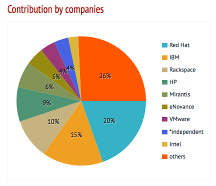 Openstack contribution by company