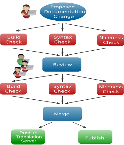 CI/CD for documentation in OpenStack | Opensource.com