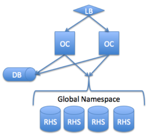 OwnCloud architecture