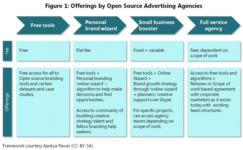 Designing The First Truly Open Ad Agency Opensource