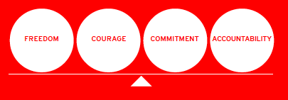 Red Hat values fulcrum