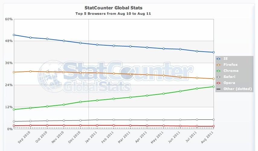 StatCounter Brwoser graphic