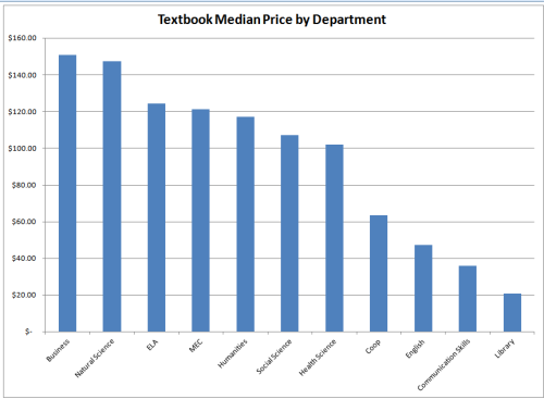 Textbook media price by department