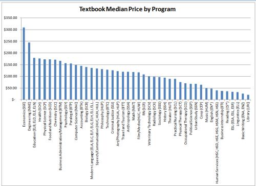Textbook median price by program