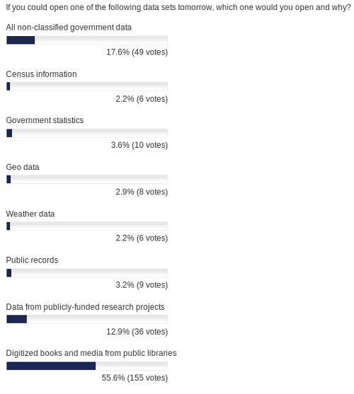 How far shuold openness extend - poll results