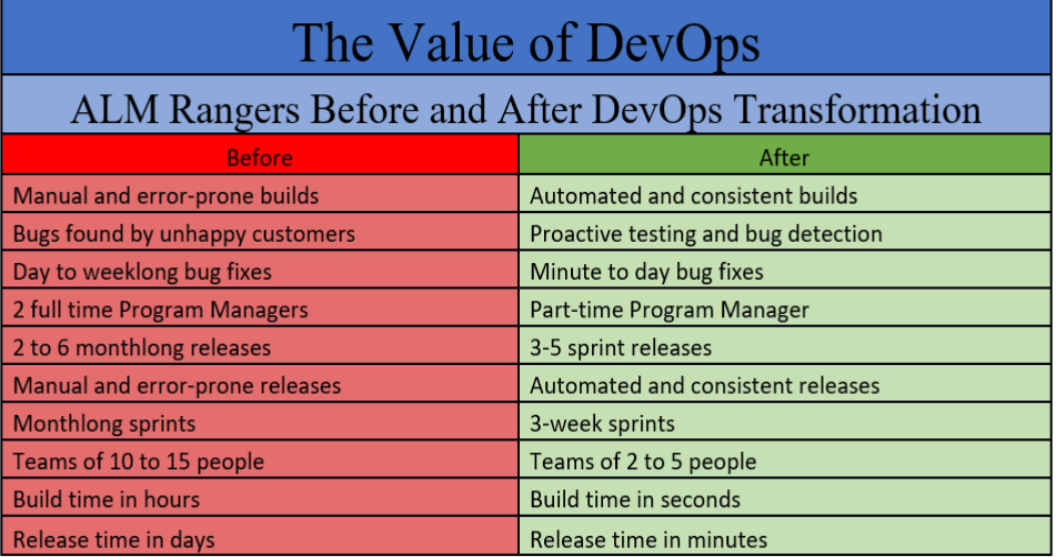 Value of DevOps