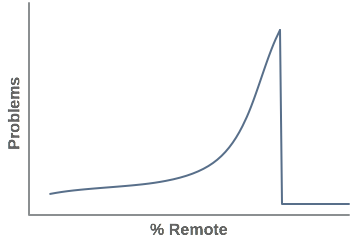 Problems vs remote