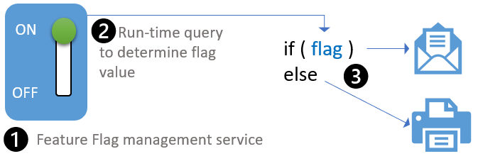 feature flag implementation.png