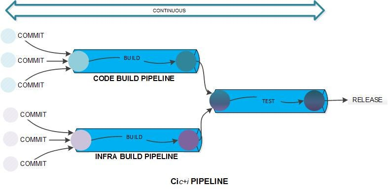 pipeline with infrastructure