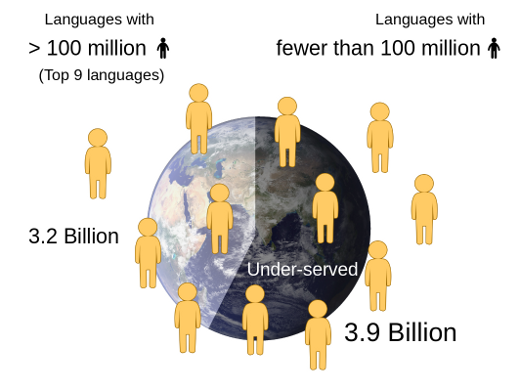 Most people of the world are native speakers of medium and small languages