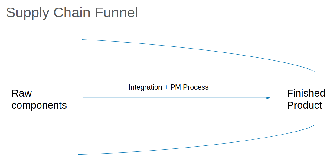 Supply chain funnel diagram