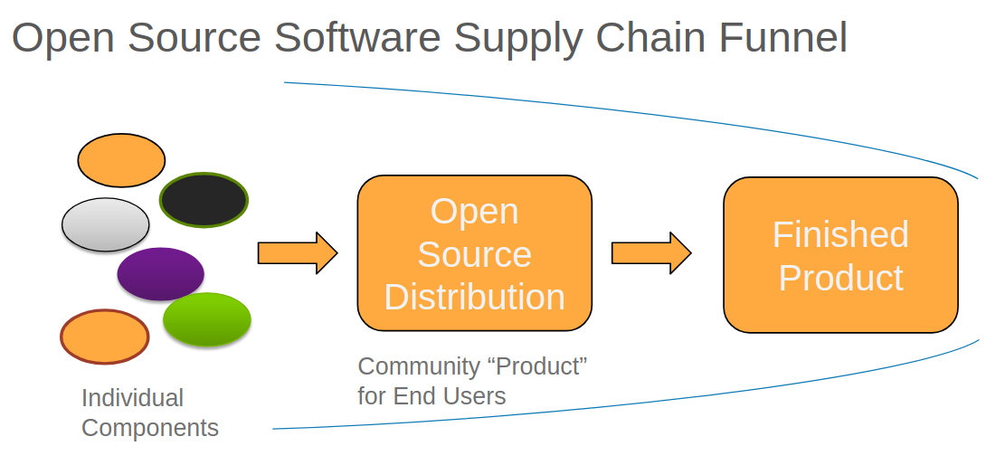 Open source software supply chain funnel