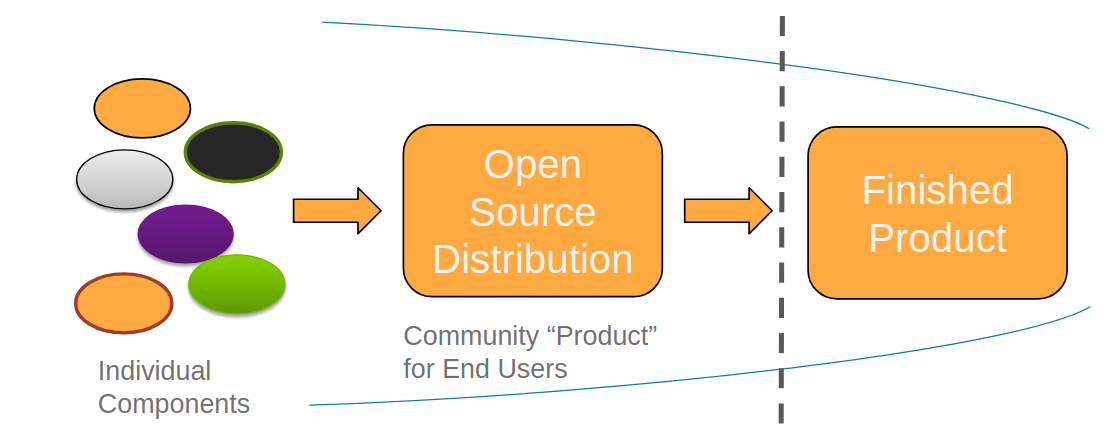 Open source distribution to finished product