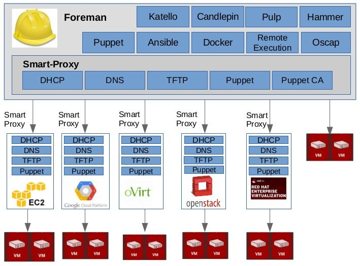 Foreman in distributed system