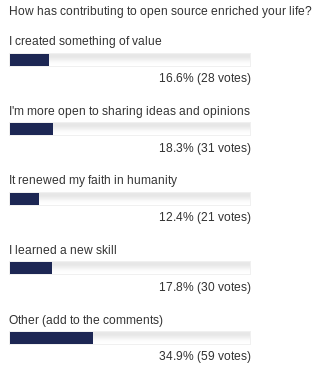 How has contributing to open source enriched your life - poll results