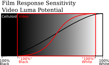 approximate chart of response sensitivity versus luma values