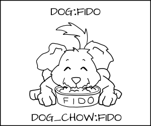 Cartoon Fido happily eating his dog food
