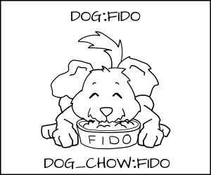 Cartoon Fido happily eating his dog food