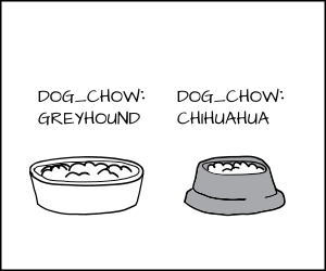Cartoon of a Greyhound dog food and a Chihuahua dog food.