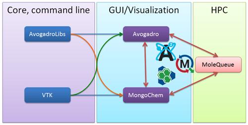 Open Chemistry Diagram