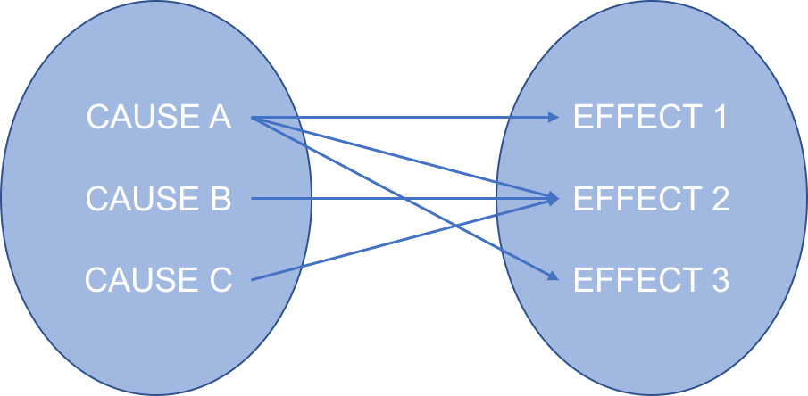 system complexity cause and effect