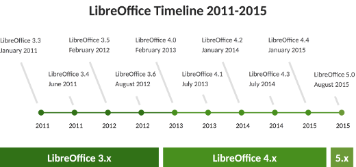 LibreOffice timeline