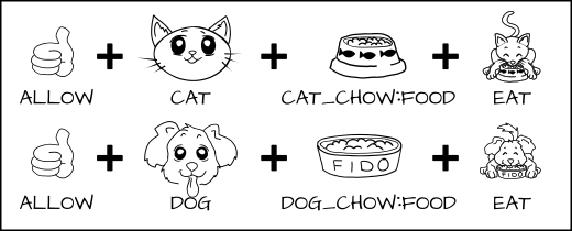 allow cat cat_chow:food eat; allow dog dog_chow:food eat