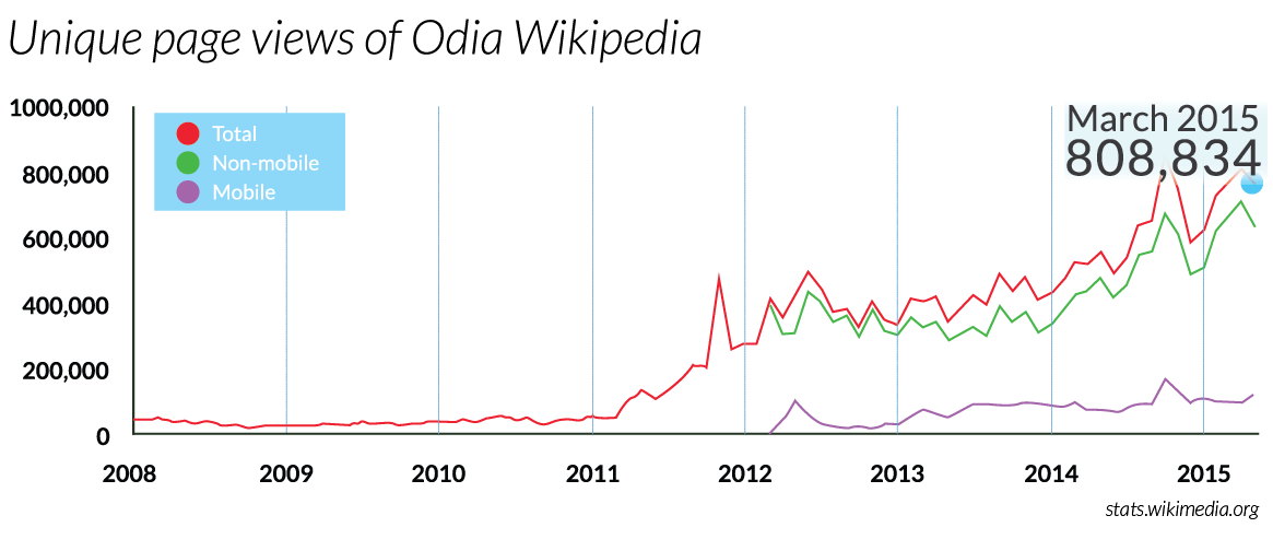 Odia Wikipedia page views