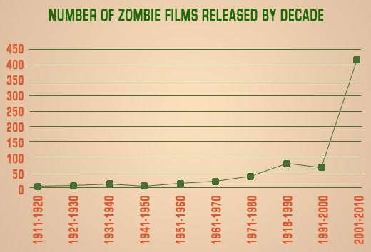 Number of zombie films released by decade