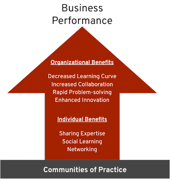 Benefits of Communities of Practice