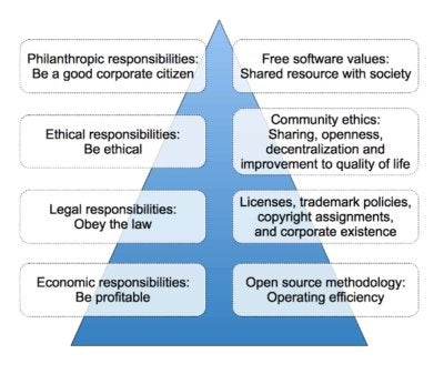 Corporate Social Responsibility Pyramid