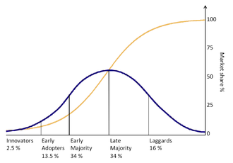 OSS Innovation Curve