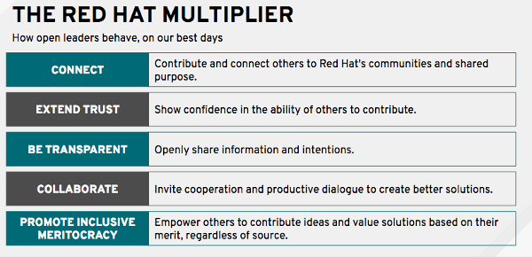 Red Hat Multiplier