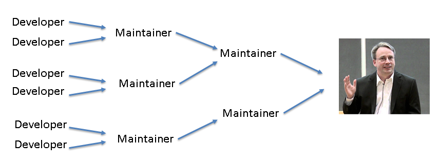 maintainer model