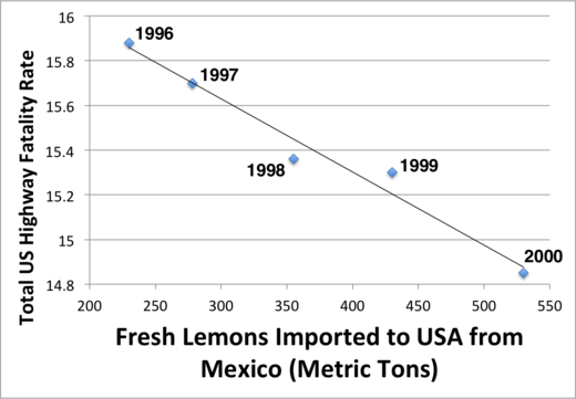 Lemons and auto accident correlation graph.