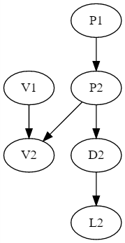 Markov chain with coupling