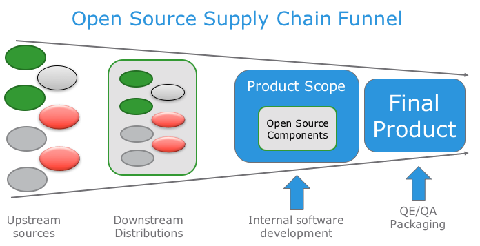Open Source Supply Chain Funnel