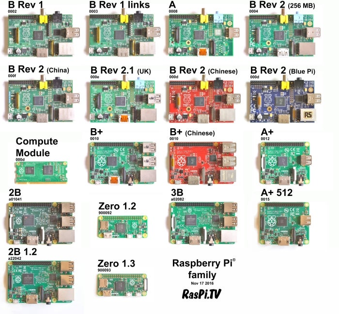 Raspberry Pi Family
